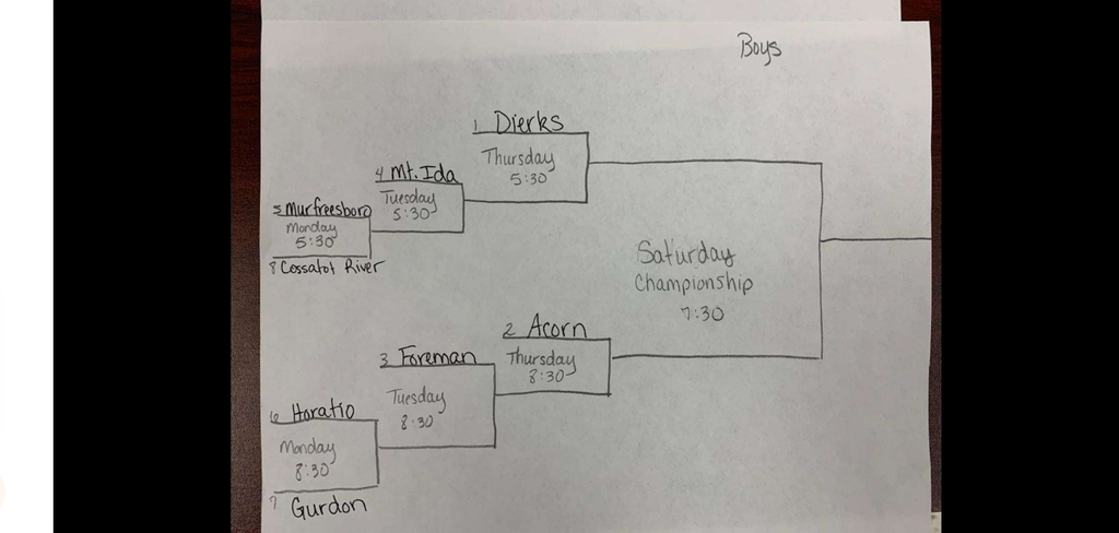 Sr boys district tournament bracket