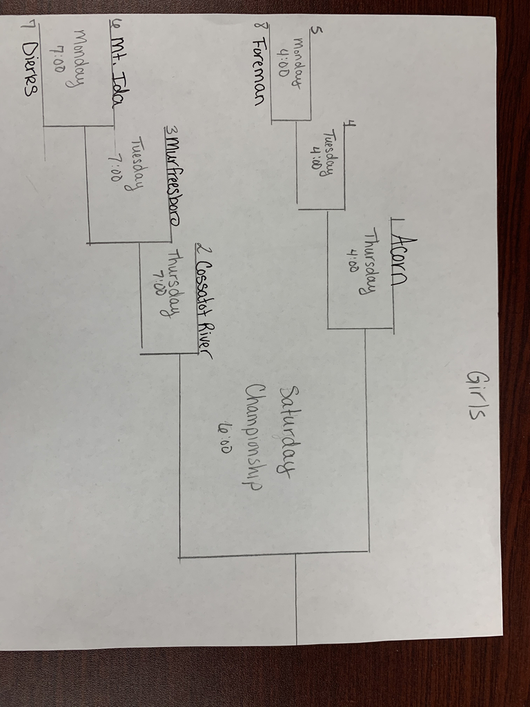 Sr Girls District bracket